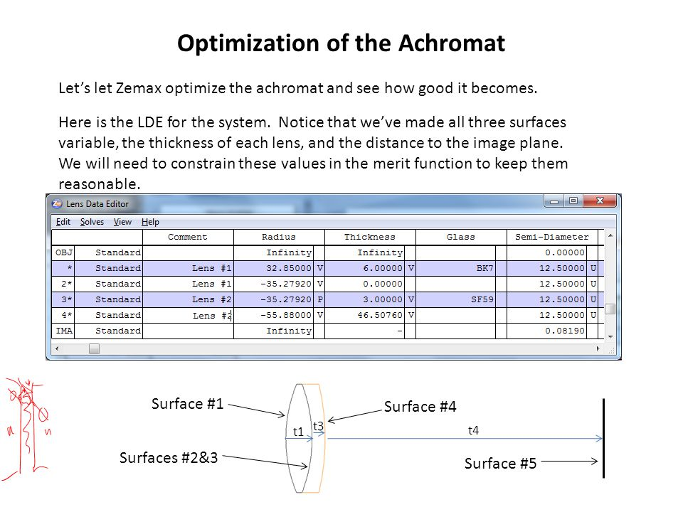 Optimization of the Achromat Let's let Zemax optimize the achromat and see how good it becomes. Here is the LDE for the system. Notice that we've made
