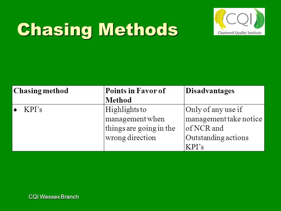 CQI Wessex Branch Chasing methodPoints in Favor of Method Disadvantages  KPI's Highlights to management when things are going in the wrong direction Only of any use if management take notice of NCR and Outstanding actions KPI's Chasing Methods