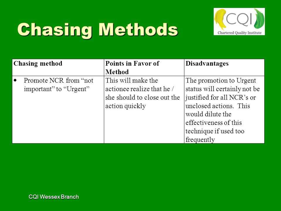 CQI Wessex Branch Chasing methodPoints in Favor of Method Disadvantages  Promote NCR from not important to Urgent This will make the actionee realize that he / she should to close out the action quickly The promotion to Urgent status will certainly not be justified for all NCR's or unclosed actions.