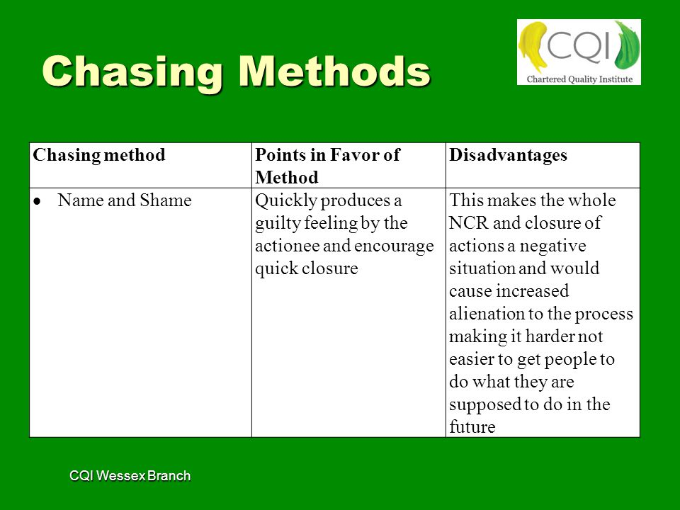 CQI Wessex Branch Chasing methodPoints in Favor of Method Disadvantages  Name and Shame Quickly produces a guilty feeling by the actionee and encourage quick closure This makes the whole NCR and closure of actions a negative situation and would cause increased alienation to the process making it harder not easier to get people to do what they are supposed to do in the future Chasing Methods