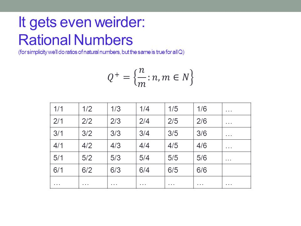 It gets even weirder: Rational Numbers (for simplicity we'll do ratios of natural numbers, but the same is true for all Q) 1/11/21/31/41/51/6… 2/12/22
