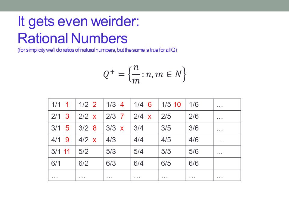 It gets even weirder: Rational Numbers (for simplicity we'll do ratios of natural numbers, but the same is true for all Q) 1/1 11/2 21/3 41/4 61/5 101