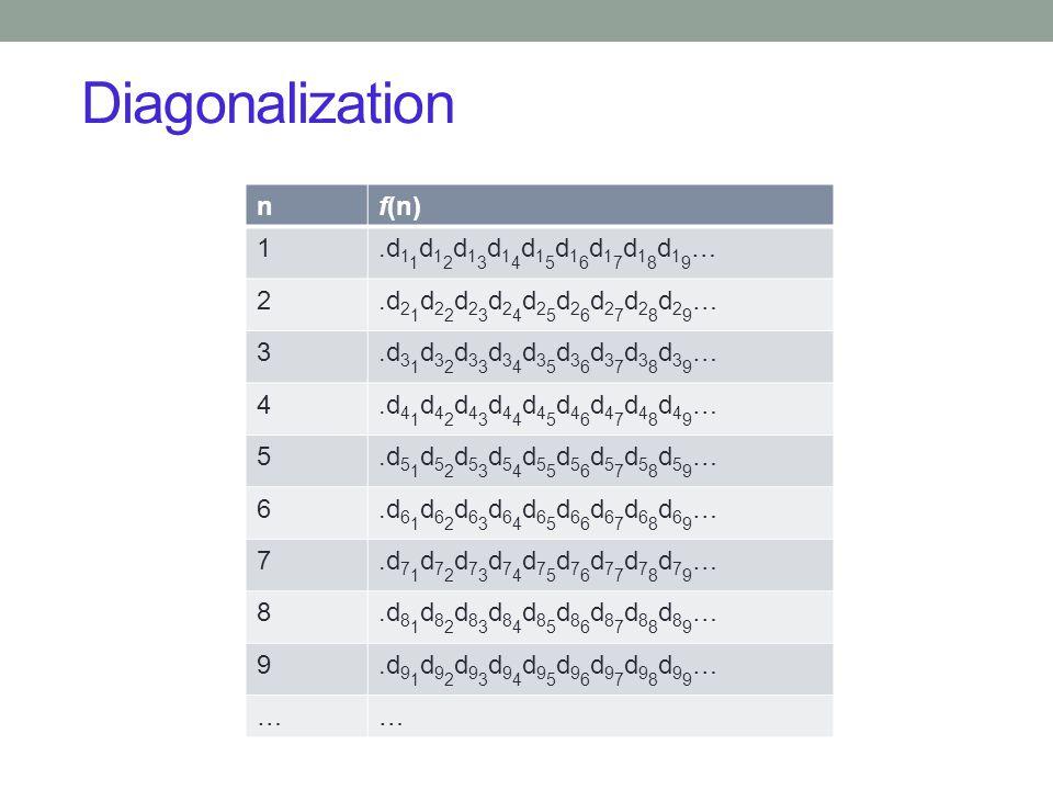 Diagonalization 20 nf(n) 1.d 1 1 d 1 2 d 1 3 d 1 4 d 1 5 d 1 6 d 1 7 d 1 8 d 1 9 … 2.d 2 1 d 2 2 d 2 3 d 2 4 d 2 5 d 2 6 d 2 7 d 2 8 d 2 9 … 3.d 3 1 d