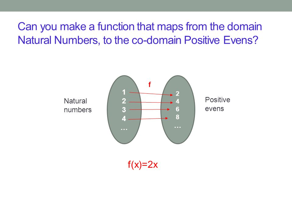 f(x)=2x Natural numbers 1234…1234… 2468…2468… f Positive evens Can you make a function that maps from the domain Natural Numbers, to the co-domain Pos