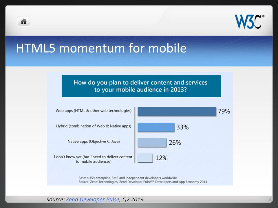 HTML5 momentum for mobile Source: Zend Developer Pulse, Q2 2013Zend Developer Pulse