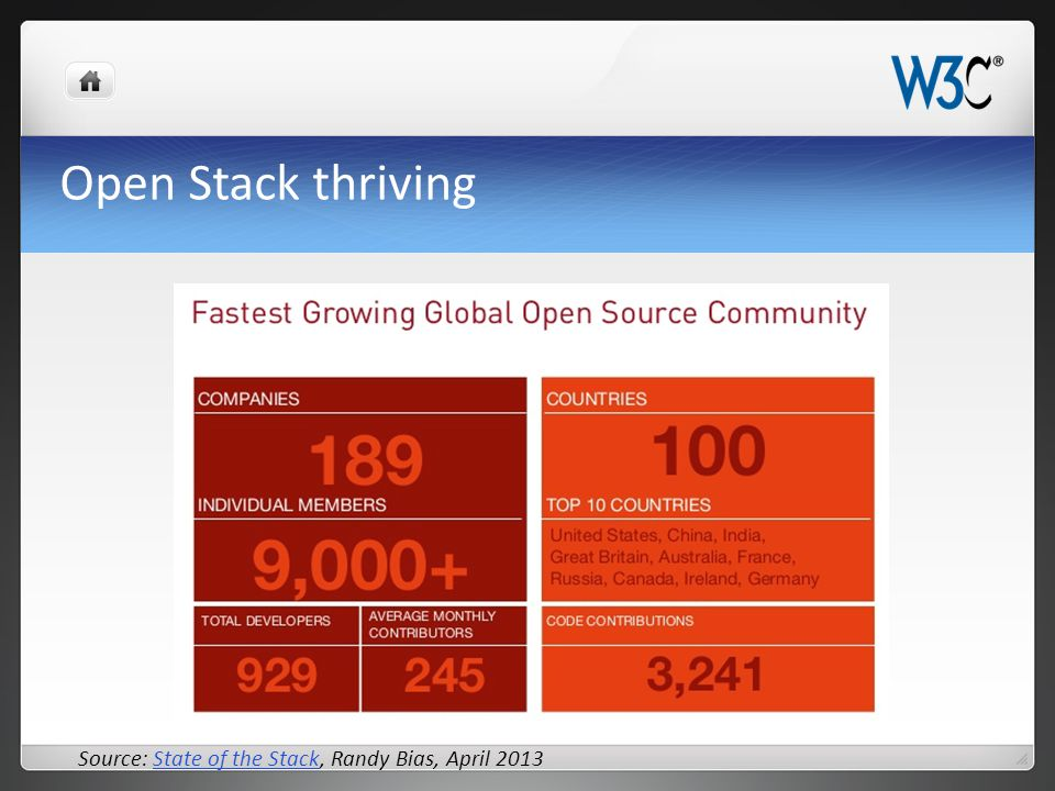 Open Stack thriving Source: State of the Stack, Randy Bias, April 2013State of the Stack