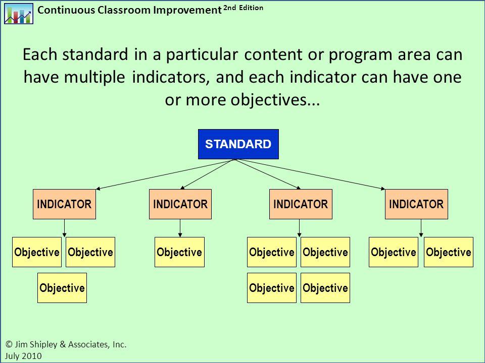 Continuous Classroom Improvement 2nd Edition © Jim Shipley & Associates, Inc. July 2010 STANDARD INDICATOR Objective INDICATOR Objective Each standard