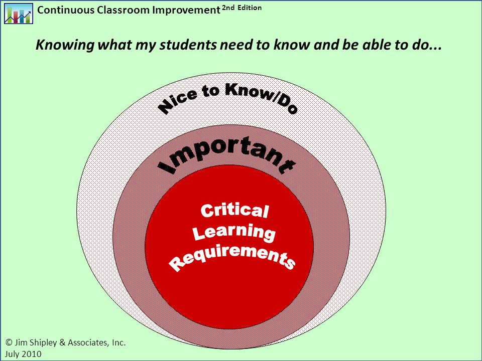 Continuous Classroom Improvement 2nd Edition © Jim Shipley & Associates, Inc. July 2010 Knowing what my students need to know and be able to do...