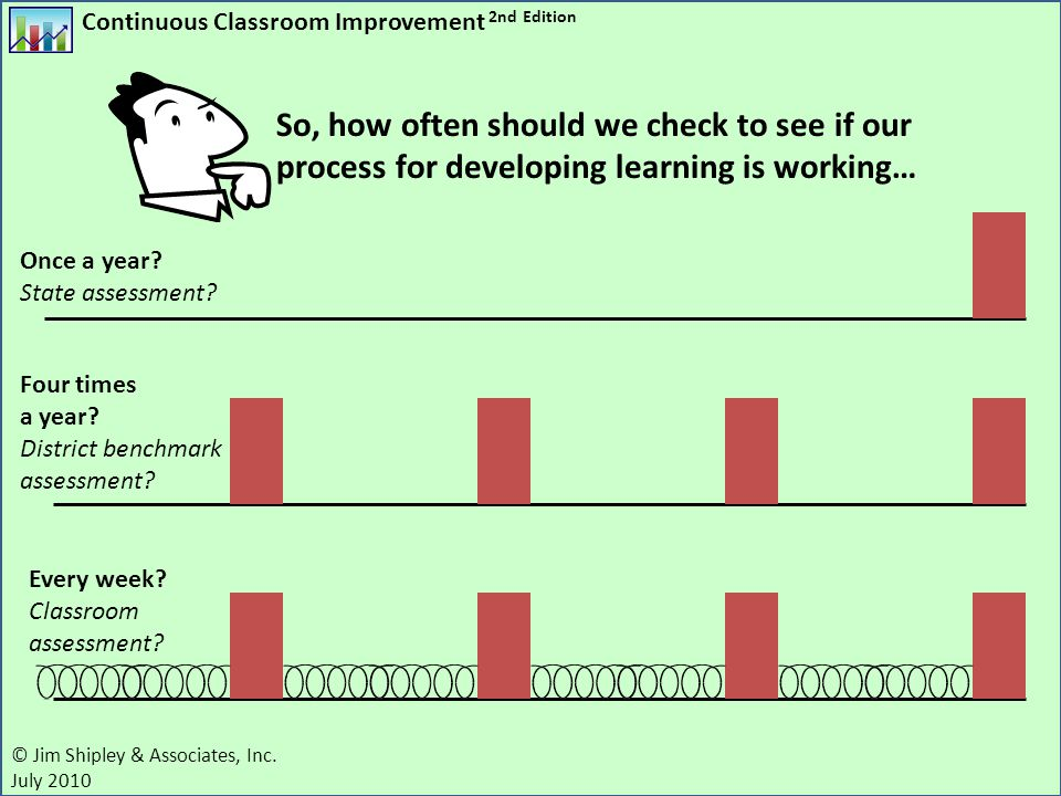 Continuous Classroom Improvement 2nd Edition © Jim Shipley & Associates, Inc. July 2010 So, how often should we check to see if our process for develo