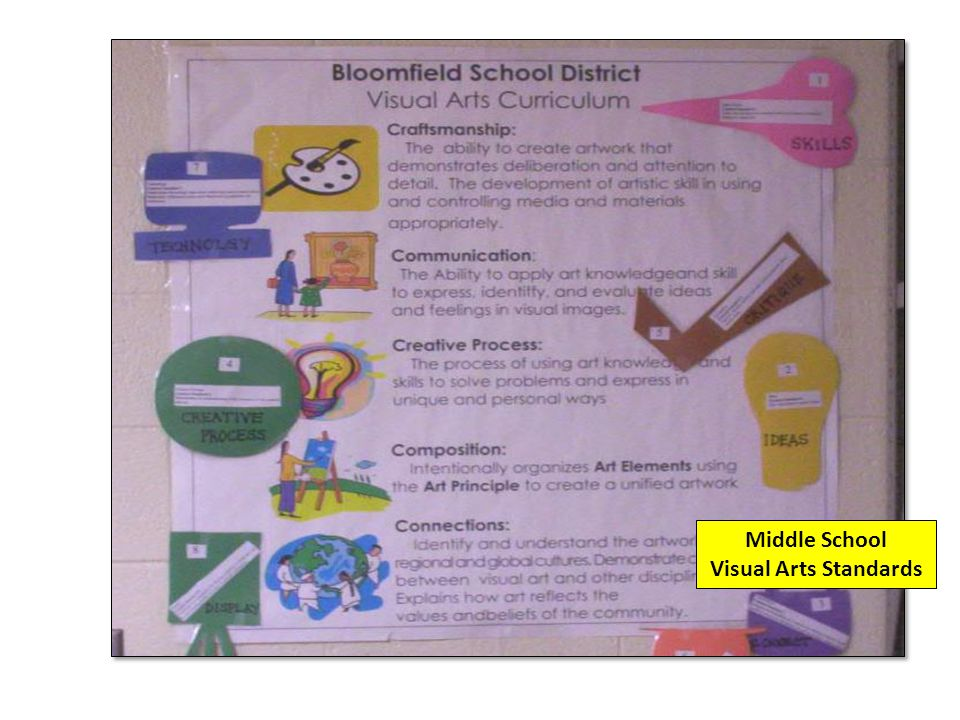Middle School Visual Arts Standards