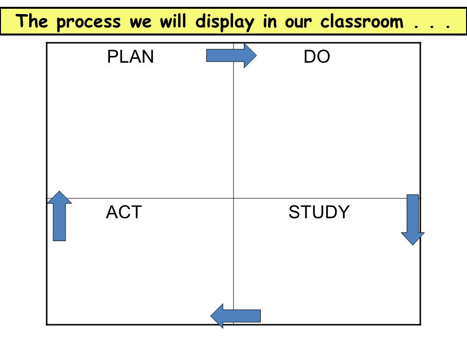 PLAN DO ACT STUDY The process we will display in our classroom...