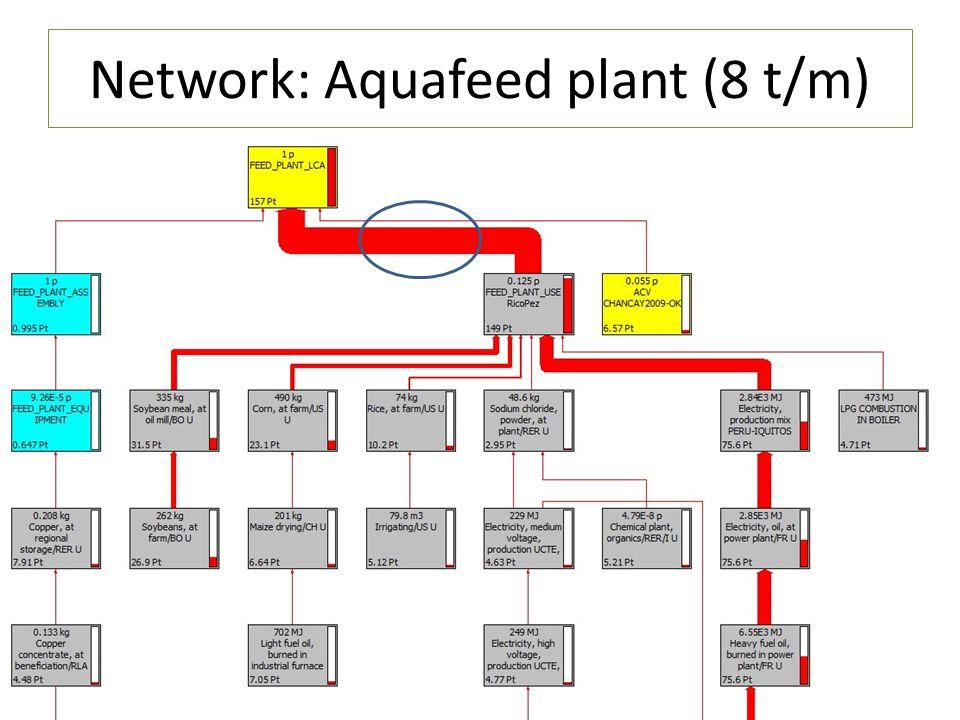 13 Network: Aquafeed plant (8 t/m)