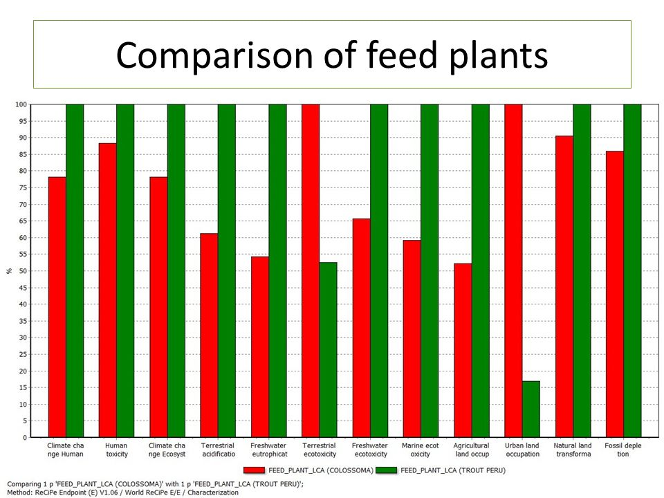 17 Comparison of feed plants