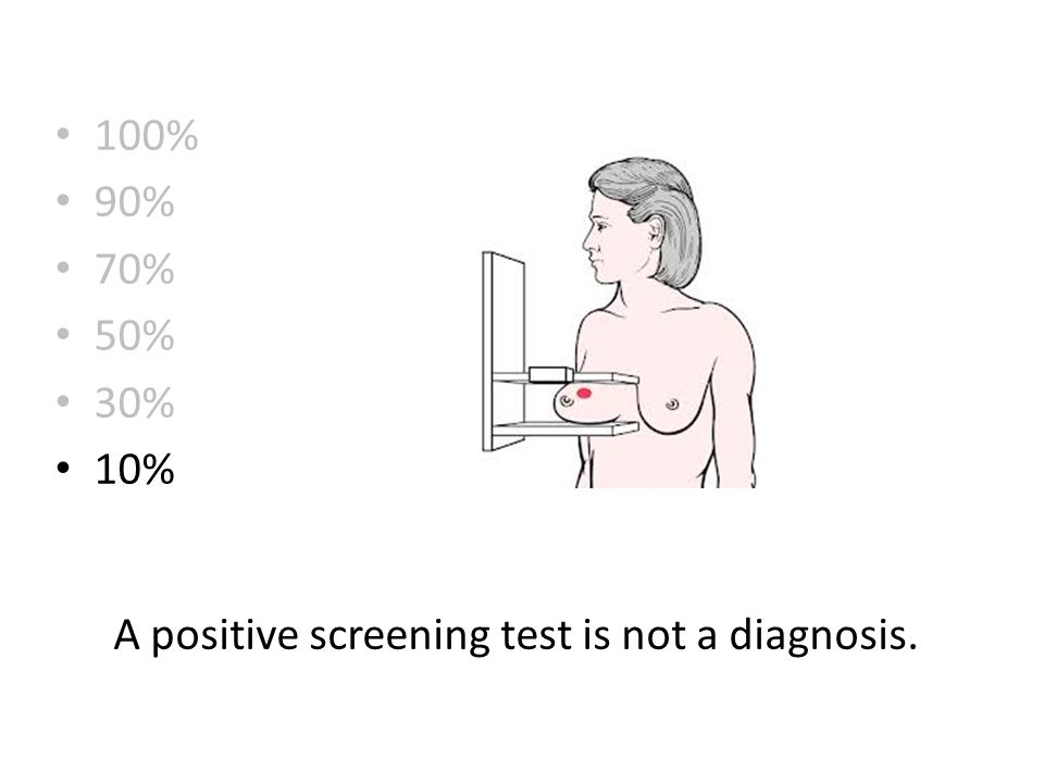 100% 90% 70% 50% 30% 10% A positive screening test is not a diagnosis.