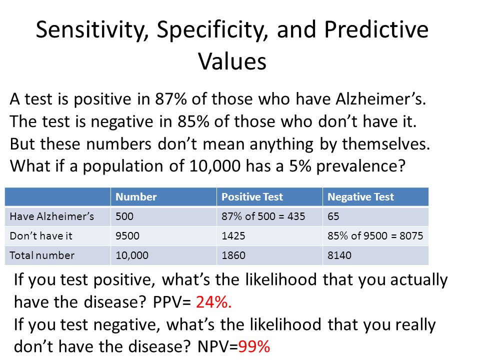 Sensitivity, Specificity, and Predictive Values NumberNumber Positive testPositive test Negative testNegative test Have Alzheimer'sHave Alzheimer's 500500 87% of500 = 43587% of500 = 435 6565 Don'thave itDon'thave it 95009500 14251425 85% of9500 = 807585% of9500 = 8075 A test is positive in 87% of those who have Alzheimer's.