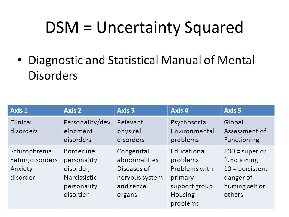 DSM = Uncertainty Squared Diagnostic and Statistical Manual of Mental Disorders Axis 1Axis 2Axis 3Axis 4Axis 5 Clinical disorders Personality/dev elopment disorders Relevant physical disorders Psychosocial Environmental problems Global Assessment of Functioning Schizophrenia Eating disorders Anxiety disorder Borderline personality disorder, Narcissistic personality disorder Congenital abnormalities Diseases of nervous system and sense organs Educational problems Problems with primary support group Housing problems 100 = superior functioning 10 = persistent danger of hurting self or others
