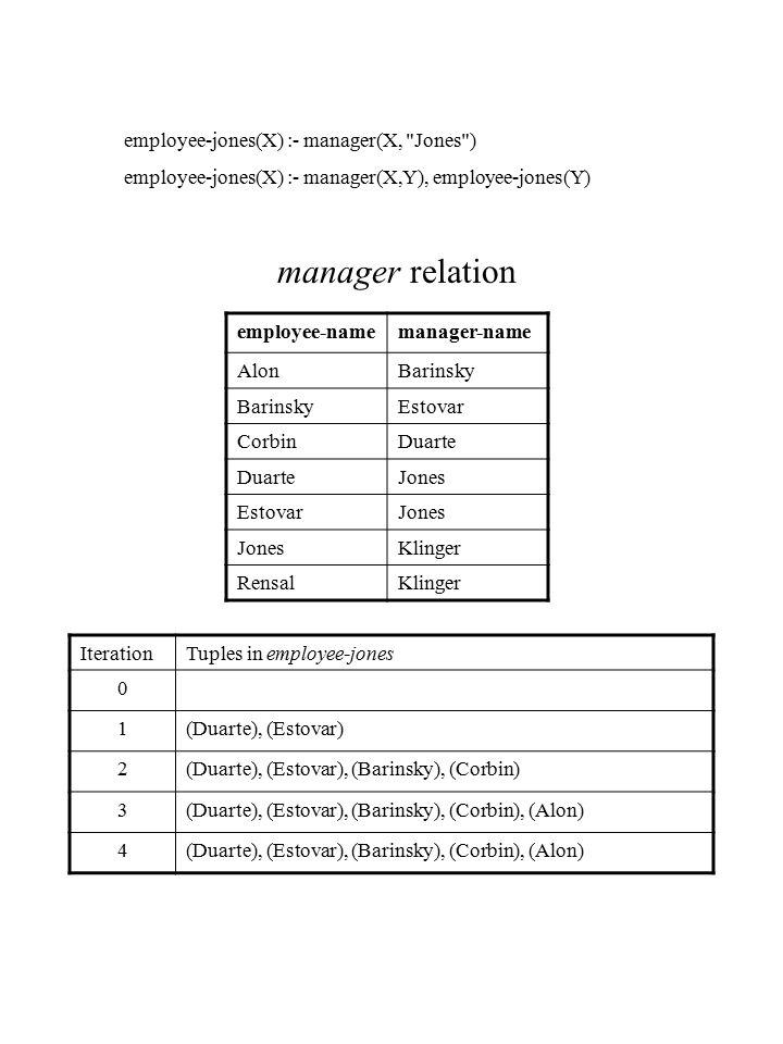 employee-namemanager-name AlonBarinsky Estovar CorbinDuarte Jones EstovarJones Klinger RensalKlinger IterationTuples in employee-jones 0 1(Duarte), (E