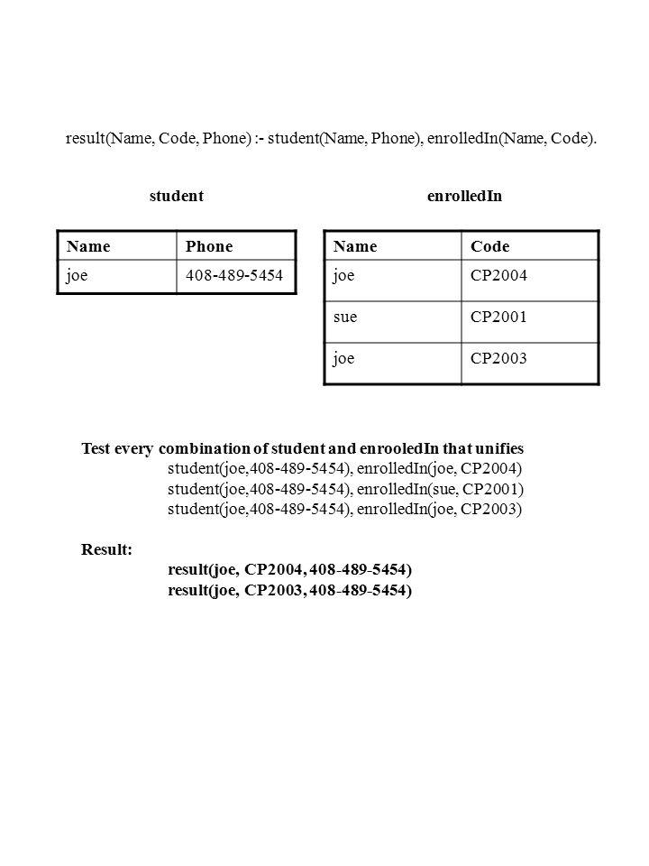 student result(Name, Code, Phone) :- student(Name, Phone), enrolledIn(Name, Code). enrolledIn NamePhone joe408-489-5454 NameCode joeCP2004 sueCP2001 j