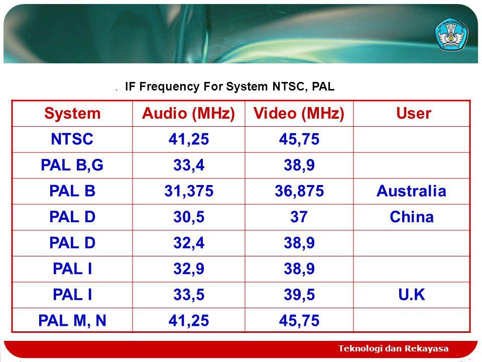 Teknologi dan Rekayasa SystemAudio (MHz)Video (MHz) User NTSC41,2545,75 PAL B,G33,438,9 PAL B31,37536,875Australia PAL D30,537China PAL D32,438,9 PAL