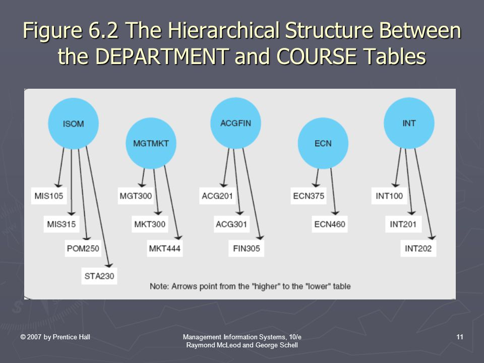 © 2007 by Prentice HallManagement Information Systems, 10/e Raymond McLeod and George Schell 11 Figure 6.2 The Hierarchical Structure Between the DEPA