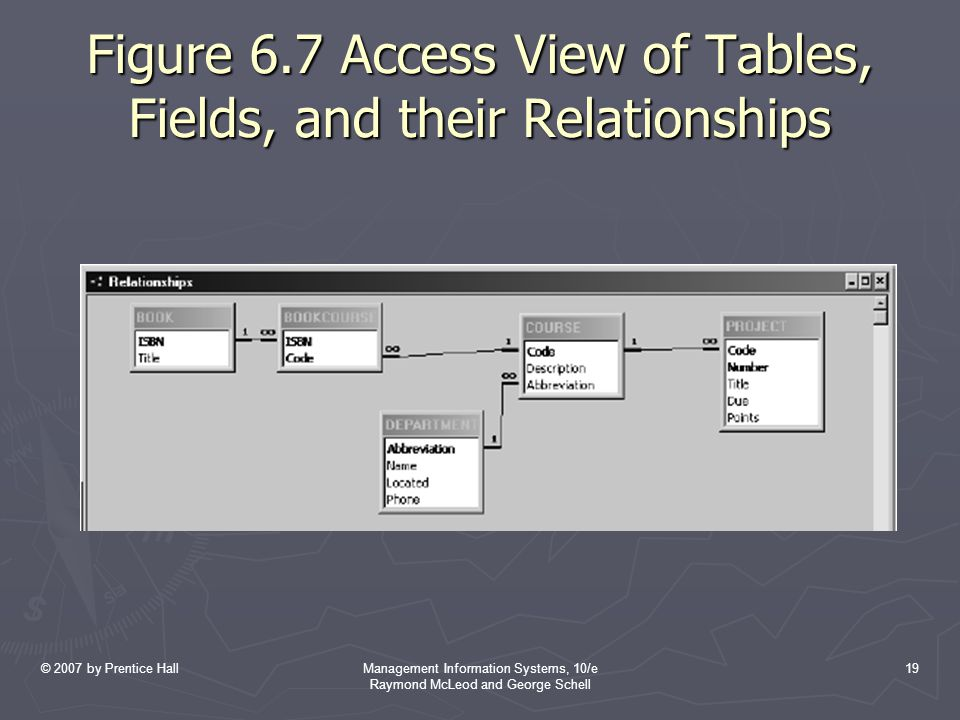 © 2007 by Prentice HallManagement Information Systems, 10/e Raymond McLeod and George Schell 19 Figure 6.7 Access View of Tables, Fields, and their Relationships