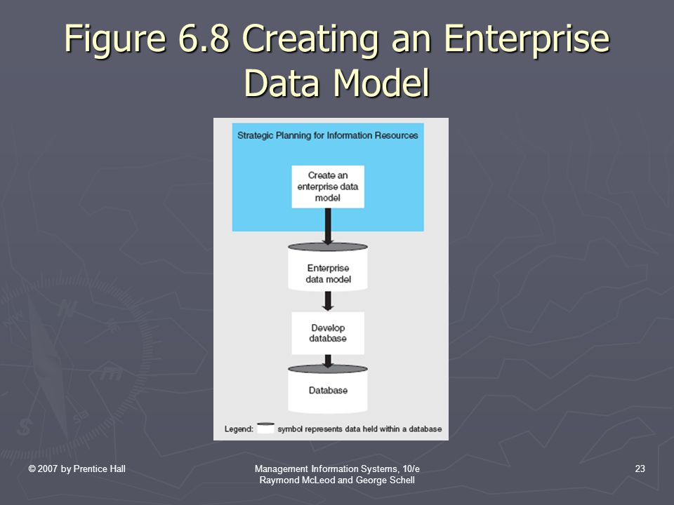 © 2007 by Prentice HallManagement Information Systems, 10/e Raymond McLeod and George Schell 23 Figure 6.8 Creating an Enterprise Data Model