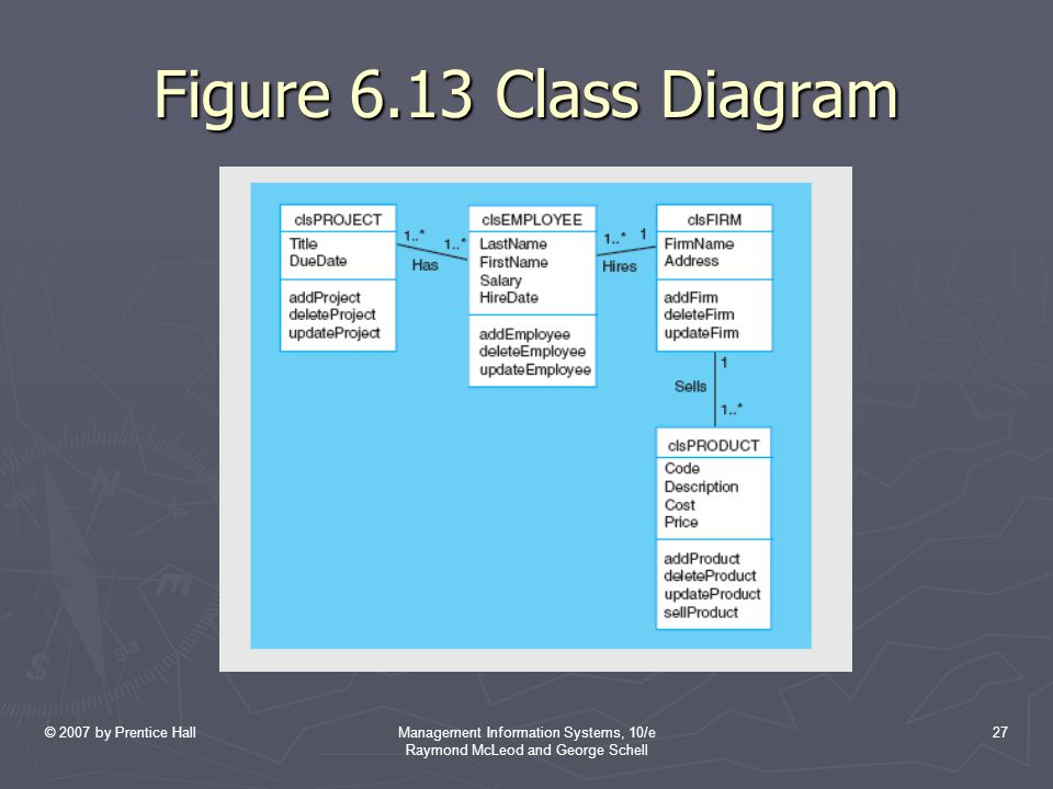 © 2007 by Prentice HallManagement Information Systems, 10/e Raymond McLeod and George Schell 27 Figure 6.13 Class Diagram