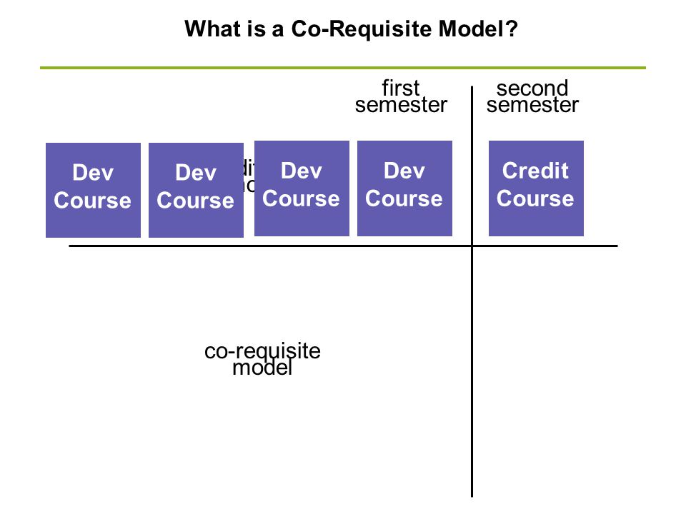 What is a Co-Requisite Model? Dev Course Credit Course first semester second semester traditional model co-requisite model Dev Course Dev Course Dev C