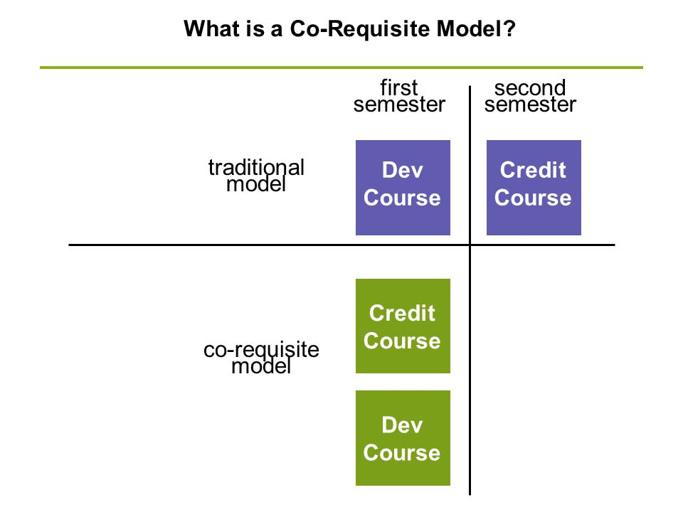 What is a Co-Requisite Model? Dev Course Credit Course Dev Course Credit Course first semester second semester traditional model co-requisite model