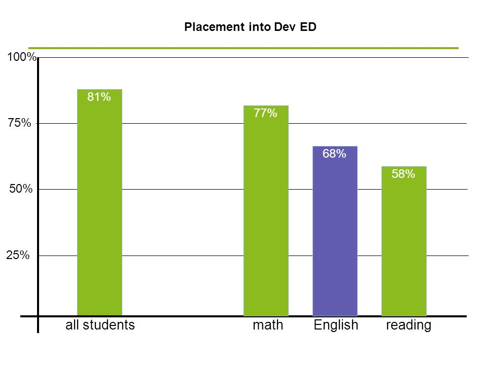 50% Placement into Dev ED 75% 25% 100% 81% Englishall studentsmathreading 77% 68% 58%