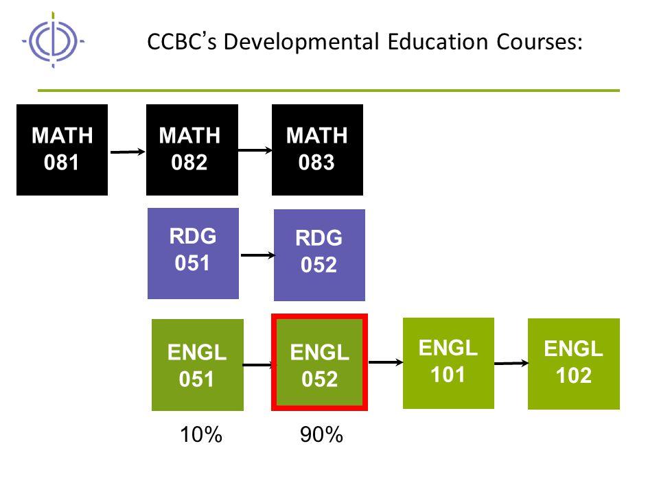 RDG 051 RDG 052 MATH 081 MATH 082 MATH 083 ENGL 051 ENGL 052 ENGL 101 ENGL 102 CCBC's Developmental Education Courses: 10%90%
