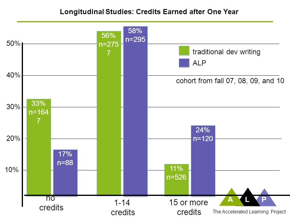 40% 10% 30% Longitudinal Studies: Credits Earned after One Year 50% 20% 58% n=295 58% n=295 56% n=275 7 1-14 credits ALP The Accelerated Learning Proj
