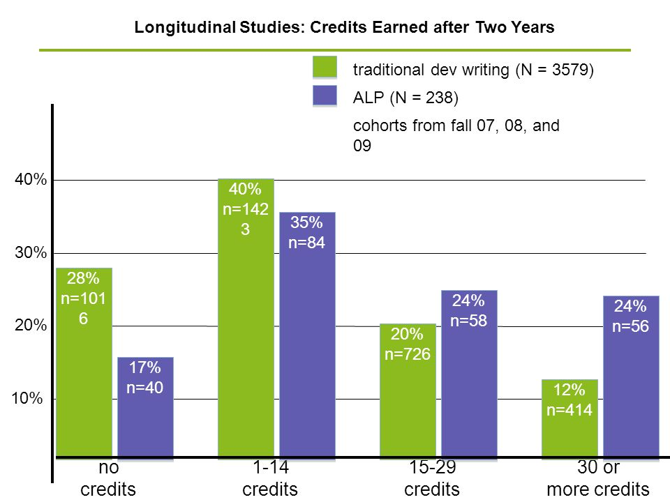 40% 10% 30% Longitudinal Studies: Credits Earned after Two Years 20% traditional dev writing (N = 3579) ALP (N = 238) 30 or more credits cohorts from