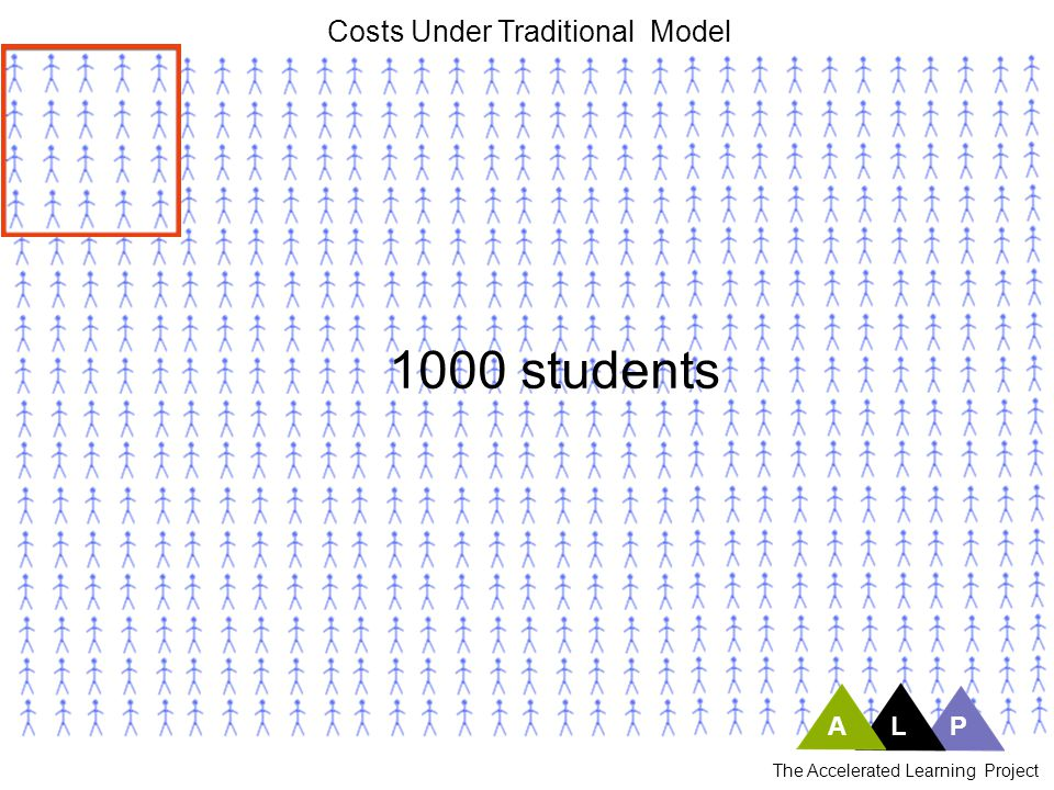 ALP The Accelerated Learning Project 1000 students Costs Under Traditional Model