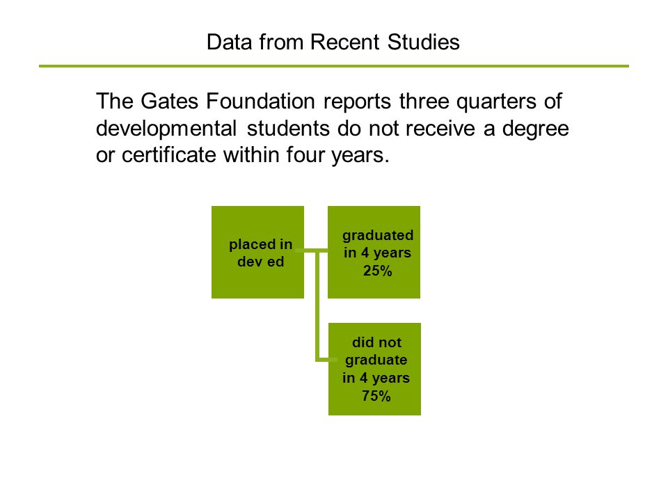 The Gates Foundation reports three quarters of developmental students do not receive a degree or certificate within four years. Data from Recent Studi