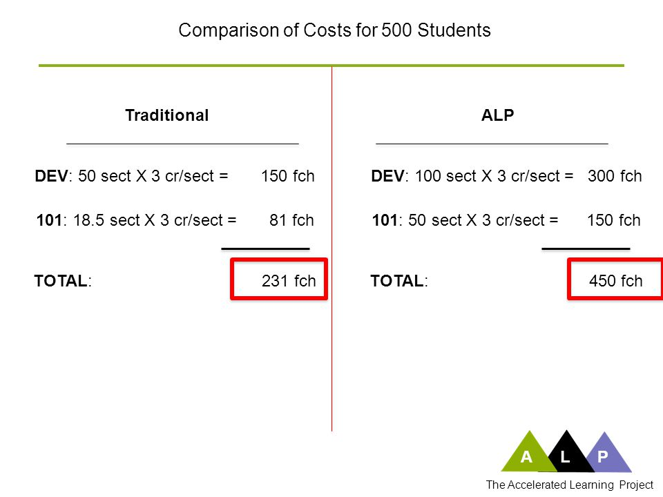 ALP The Accelerated Learning Project Comparison of Costs for 500 Students TraditionalALP DEV: 50 sect X 3 cr/sect = 150 fch 101: 18.5 sect X 3 cr/sect