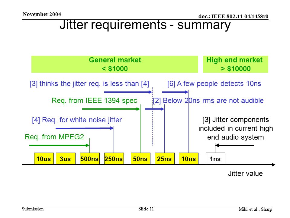 doc.: IEEE 802.11-04/1458r0 Submission November 2004 Miki et al., Sharp Slide 11 Jitter requirements - summary 10us3us500ns250ns50ns25ns10ns1ns General market < $1000 High end market > $10000 Jitter value [3] Jitter components included in current high end audio system [6] A few people detects 10ns [4] Req.