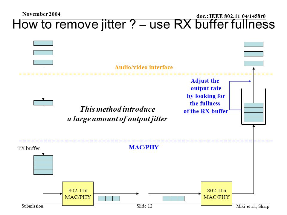doc.: IEEE 802.11-04/1458r0 Submission November 2004 Miki et al., Sharp Slide 12 How to remove jitter .