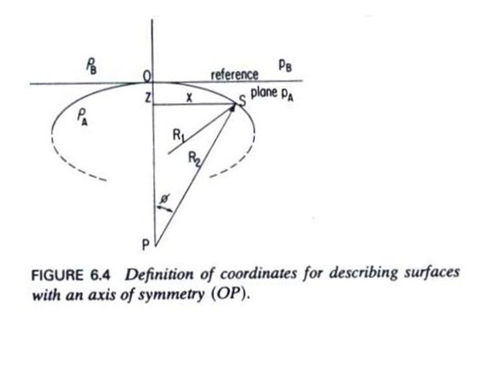 Because the symmetry of the surface, both values R must be equal at the apex of the drop The value of the radius of curvature at this location is symbolized b, therefore, at the apex (subscript 0) Next, let us calculate the pressure at point S.
