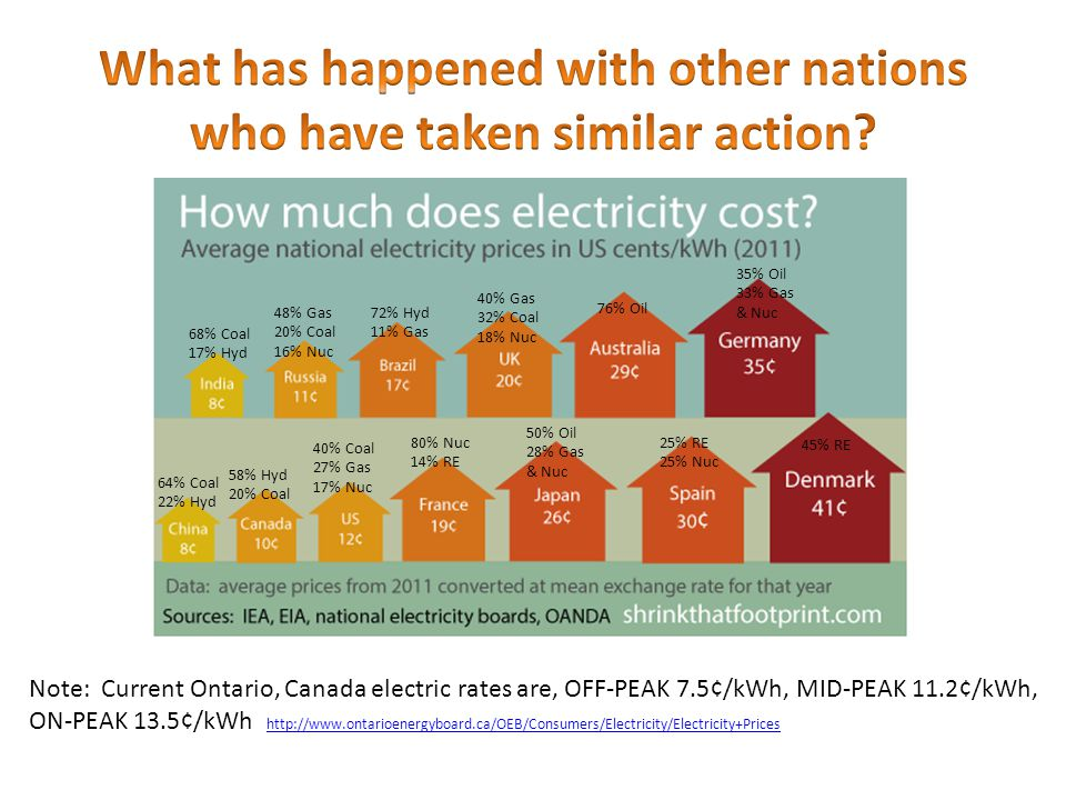 Note: Current Ontario, Canada electric rates are, OFF-PEAK 7.5¢/kWh, MID-PEAK 11.2¢/kWh, ON-PEAK 13.5¢/kWh http://www.ontarioenergyboard.ca/OEB/Consumers/Electricity/Electricity+Prices http://www.ontarioenergyboard.ca/OEB/Consumers/Electricity/Electricity+Prices 25% RE 25% Nuc 45% RE 50% Oil 28% Gas & Nuc 80% Nuc 14% RE 35% Oil 33% Gas & Nuc 76% Oil 40% Gas 32% Coal 18% Nuc 40% Coal 27% Gas 17% Nuc 72% Hyd 11% Gas 48% Gas 20% Coal 16% Nuc 68% Coal 17% Hyd 58% Hyd 20% Coal 64% Coal 22% Hyd
