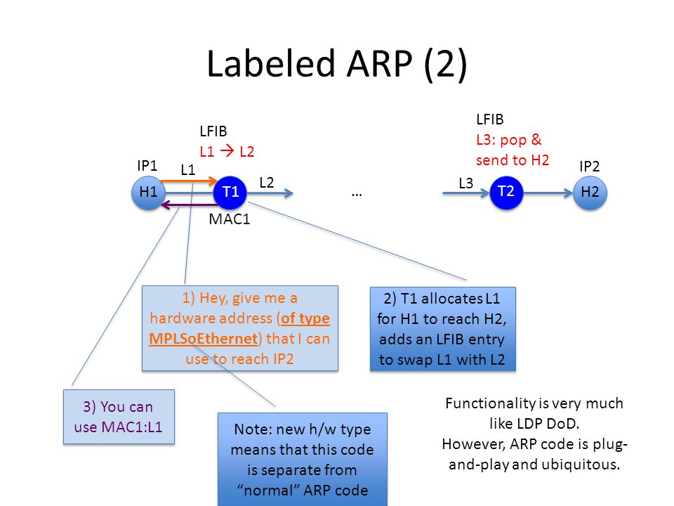 Labeled ARP (2) IP1 IP2 1) Hey, give me a hardware address (of type MPLSoEthernet) that I can use to reach IP2 3) You can use MAC1:L1 MAC1 LFIB L1  L2 LFIB L3: pop & send to H2 L2 L3 H2 T1 H1 T2 L1 Functionality is very much like LDP DoD.