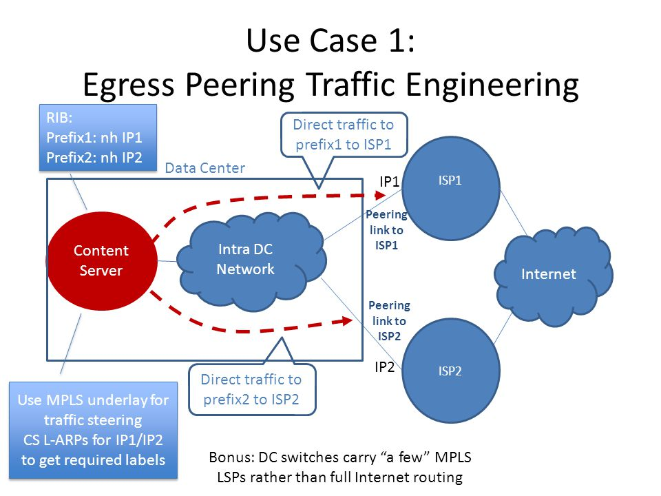 Use Case 1: Egress Peering Traffic Engineering Content Server ISP1 Data Center Peering link to ISP1 Intra DC Network ISP2 Internet Direct traffic to prefix1 to ISP1 Direct traffic to prefix2 to ISP2 IP1 IP2 RIB: Prefix1: nh IP1 Prefix2: nh IP2 RIB: Prefix1: nh IP1 Prefix2: nh IP2 Peering link to ISP2 Use MPLS underlay for traffic steering CS L-ARPs for IP1/IP2 to get required labels Use MPLS underlay for traffic steering CS L-ARPs for IP1/IP2 to get required labels Bonus: DC switches carry a few MPLS LSPs rather than full Internet routing