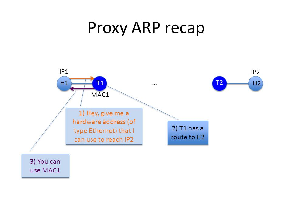 Proxy ARP recap IP1 IP2 1) Hey, give me a hardware address (of type Ethernet) that I can use to reach IP2 3) You can use MAC1 MAC1 H2 T1 H1 T2 … 2) T1 has a route to H2