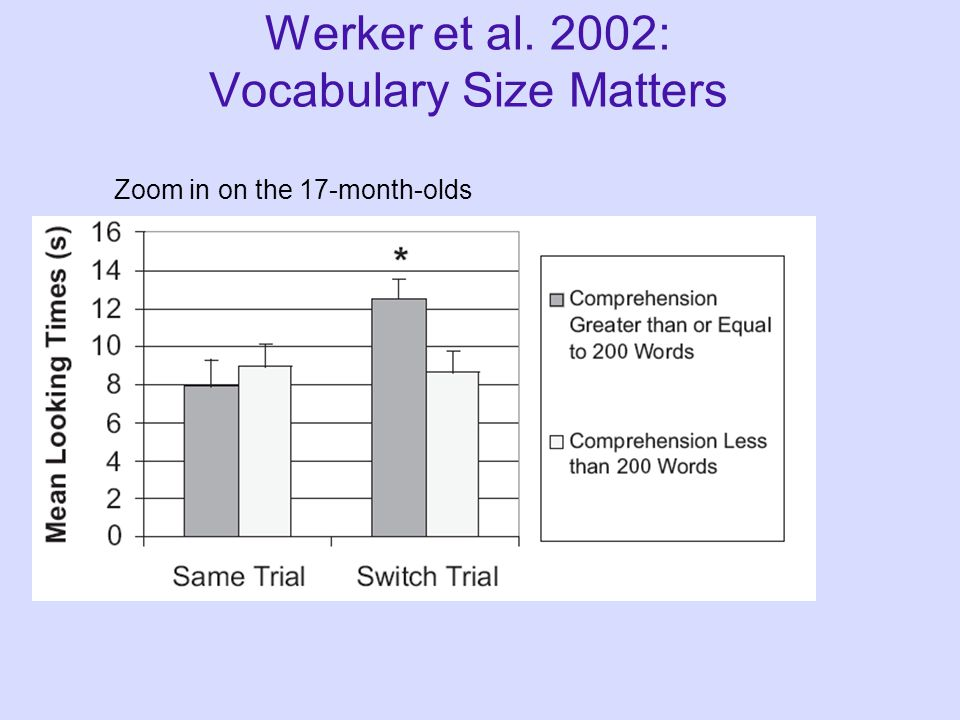 17-month-olds do Werker et al. 2002: Vocabulary Size Matters Same: look at the bih! Switch: look at the dih! Test Stager-Werker task