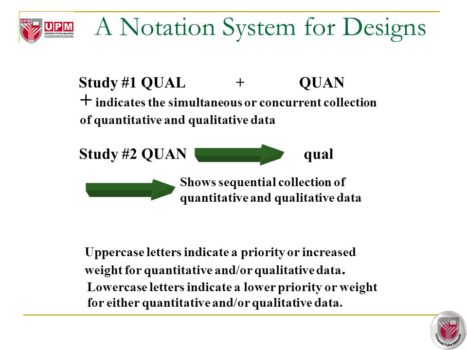 A Notation System for Designs Study #1 QUAL + QUAN + indicates the simultaneous or concurrent collection of quantitative and qualitative data Study #2