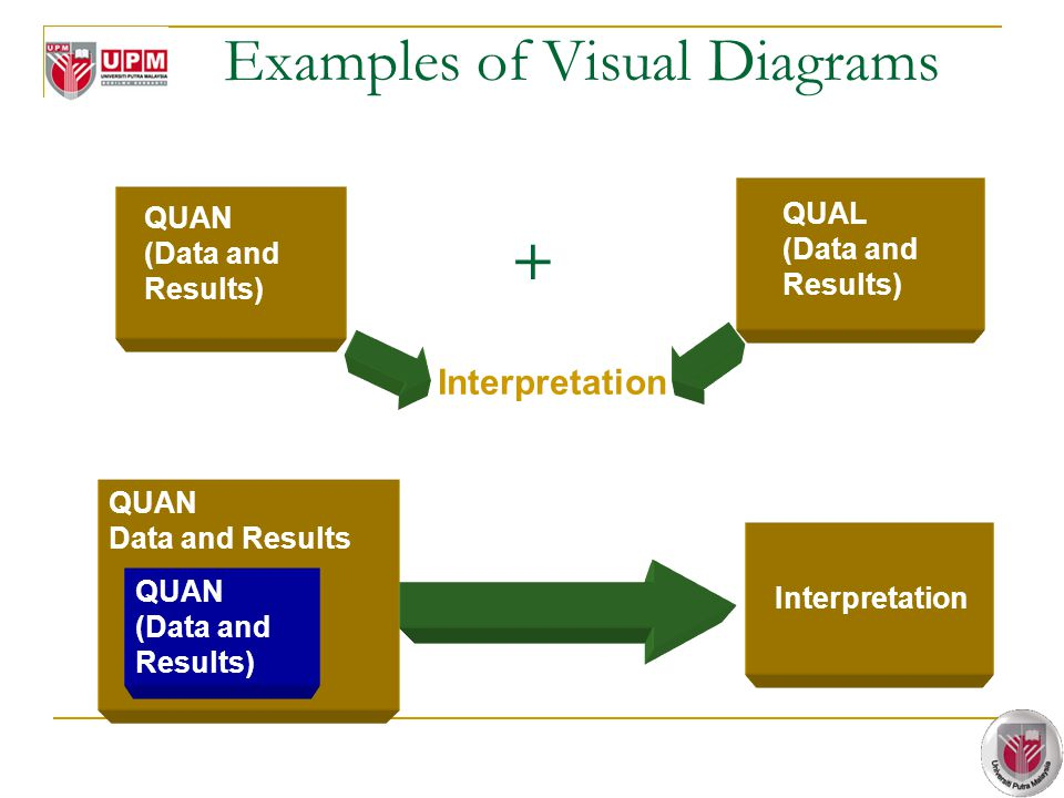 Examples of Visual Diagrams I. Triangulation Mixed Methods Design II. Embedded Mixed Methods Design QUAN (Data and Results) + QUAL (Data and Results)