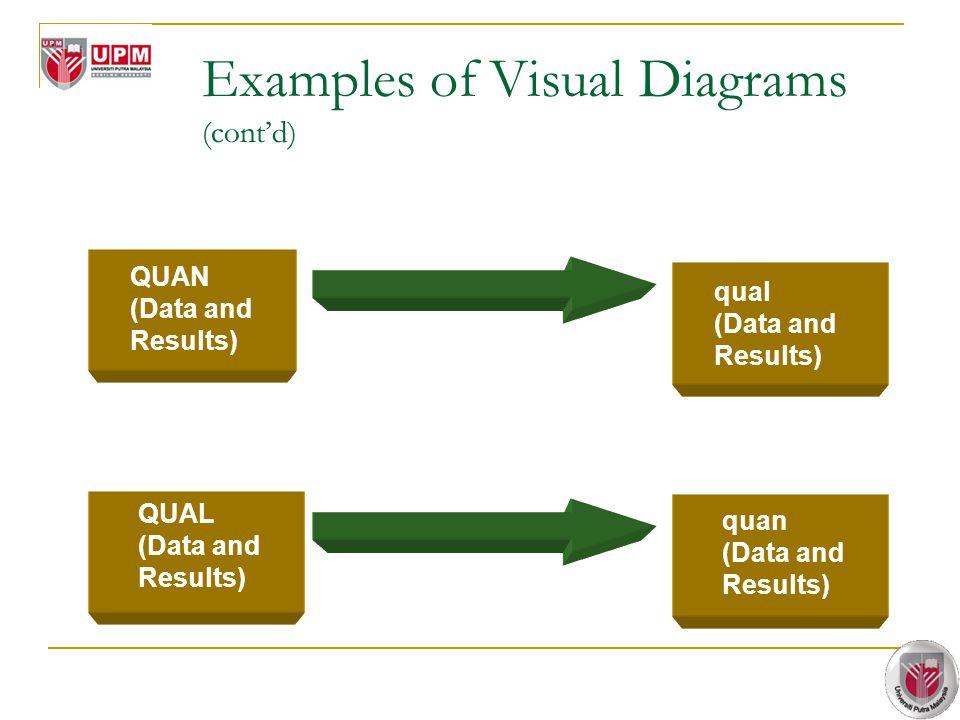 III.Explanatory Mixed Methods Design IV.