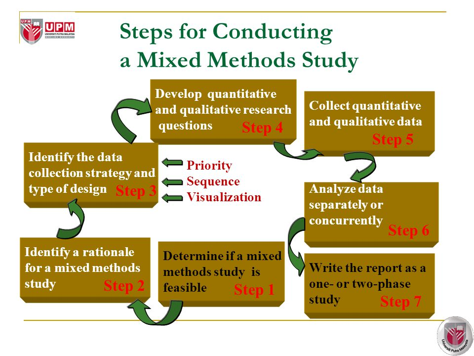 Steps for Conducting a Mixed Methods Study Determine if a mixed methods study is feasible Develop quantitative and qualitative research questions Coll