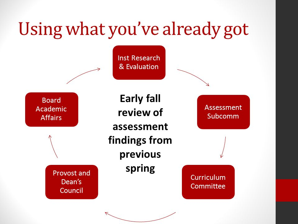 Using what you've already got Inst Research & Evaluation Assessment Subcomm Curriculum Committee Provost and Dean's Council Board Academic Affairs Early fall review of assessment findings from previous spring