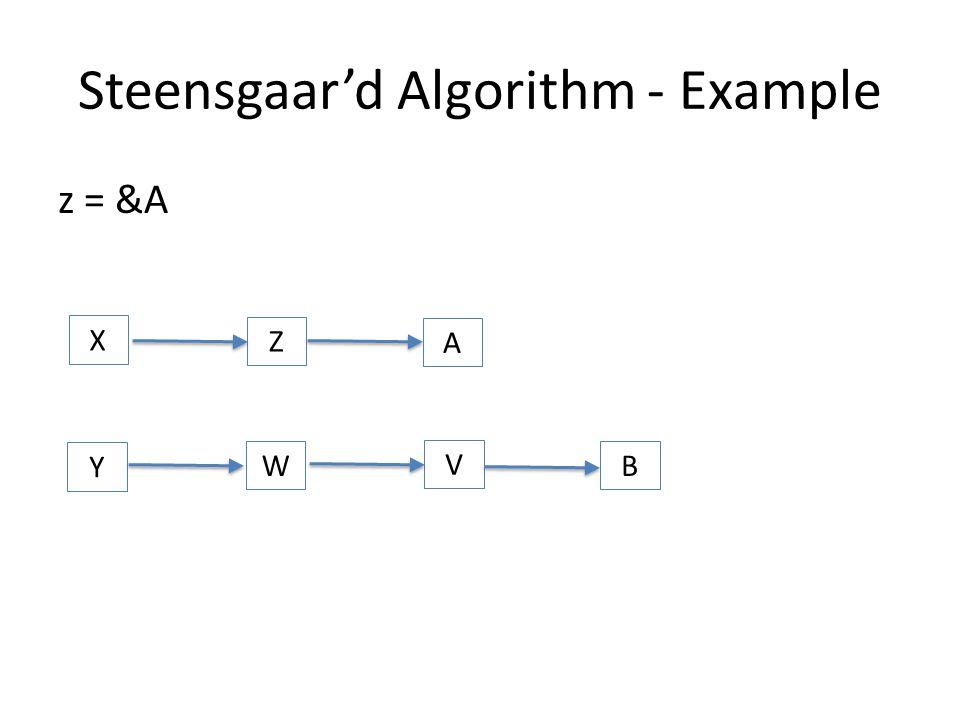 Steensgaar'd Algorithm - Example z = &A X Y W Z A V B